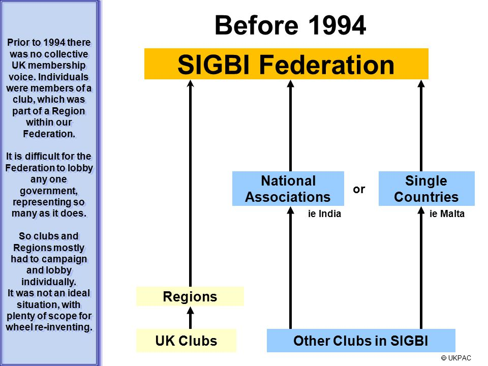 or  UKPAC Prior to 1994 there was no collective UK membership voice. Individuals were members of a club, which was part of a Region within our Federa