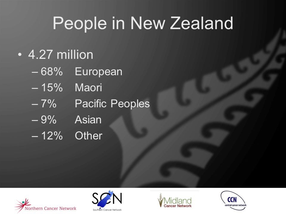 People in New Zealand 4.27 million –68% European –15% Maori –7% Pacific Peoples –9%Asian –12%Other