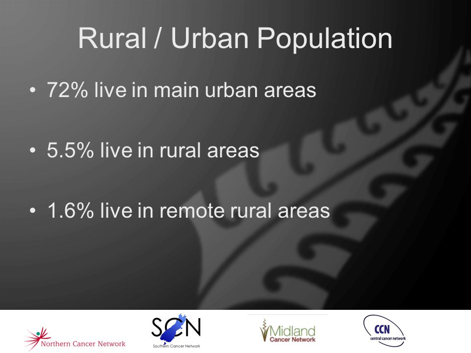 Rural / Urban Population 72% live in main urban areas 5.5% live in rural areas 1.6% live in remote rural areas