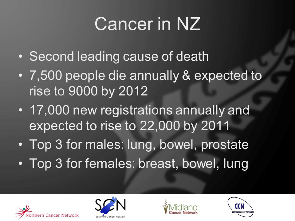 Cancer in NZ Second leading cause of death 7,500 people die annually & expected to rise to 9000 by 2012 17,000 new registrations annually and expected to rise to 22,000 by 2011 Top 3 for males: lung, bowel, prostate Top 3 for females: breast, bowel, lung