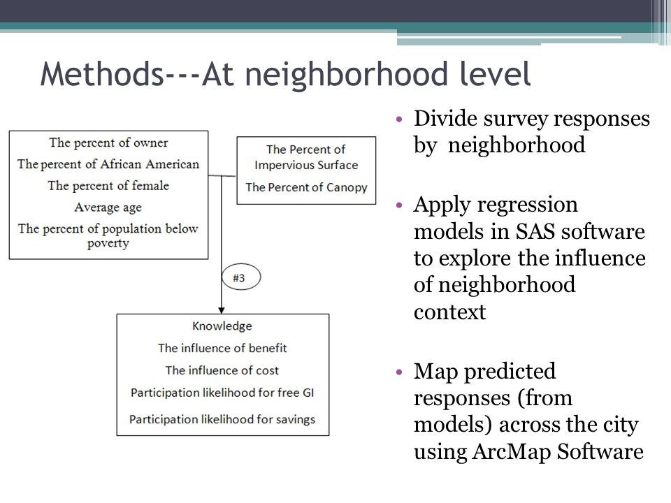 Divide survey responses by neighborhood Apply regression models in SAS software to explore the influence of neighborhood context Map predicted responses (from models) across the city using ArcMap Software Methods---At neighborhood level