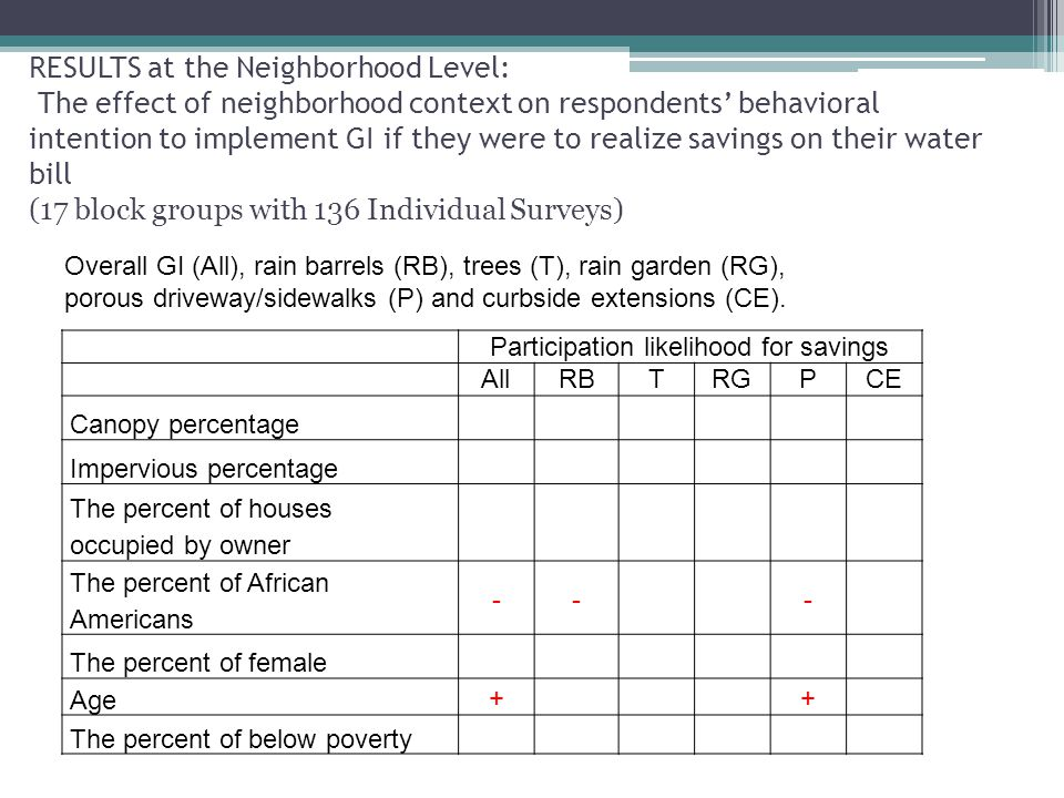 RESULTS at the Neighborhood Level: The effect of neighborhood context on respondents' behavioral intention to implement GI if they were to realize savings on their water bill (17 block groups with 136 Individual Surveys) Overall GI (All), rain barrels (RB), trees (T), rain garden (RG), porous driveway/sidewalks (P) and curbside extensions (CE).