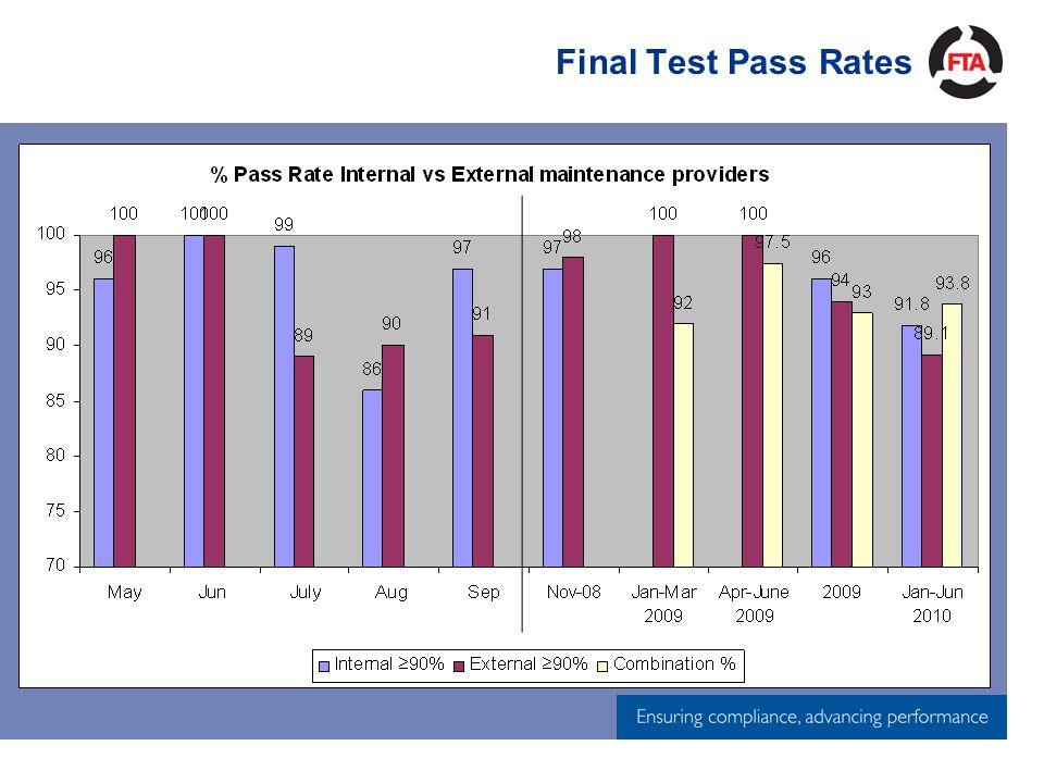 Final Test Pass Rates