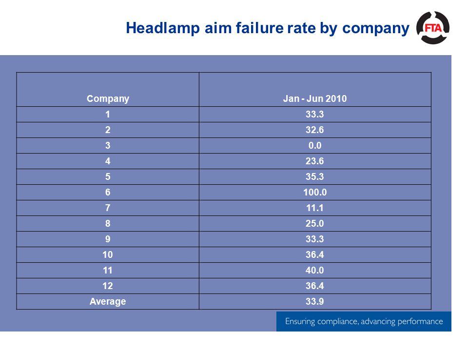 Headlamp aim failure rate by company CompanyJan - Jun 2010 133.3 232.6 30.0 423.6 535.3 6100.0 711.1 825.0 933.3 1036.4 1140.0 1236.4 Average33.9