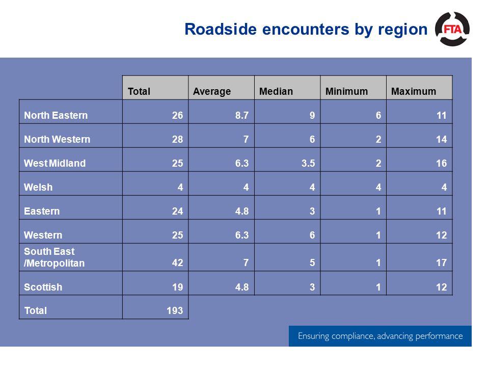 Roadside encounters by region TotalAverageMedianMinimumMaximum North Eastern268.79611 North Western2876214 West Midland256.33.5216 Welsh44444 Eastern244.83111 Western256.36112 South East /Metropolitan4275117 Scottish194.83112 Total193