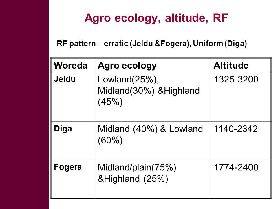Agro ecology, altitude, RF RF pattern – erratic (Jeldu &Fogera), Uniform (Diga) WoredaAgro ecologyAltitude Jeldu Lowland(25%), Midland(30%) &Highland (45%) 1325-3200 Diga Midland (40%) & Lowland (60%) 1140-2342 Fogera Midland/plain(75%) &Highland (25%) 1774-2400