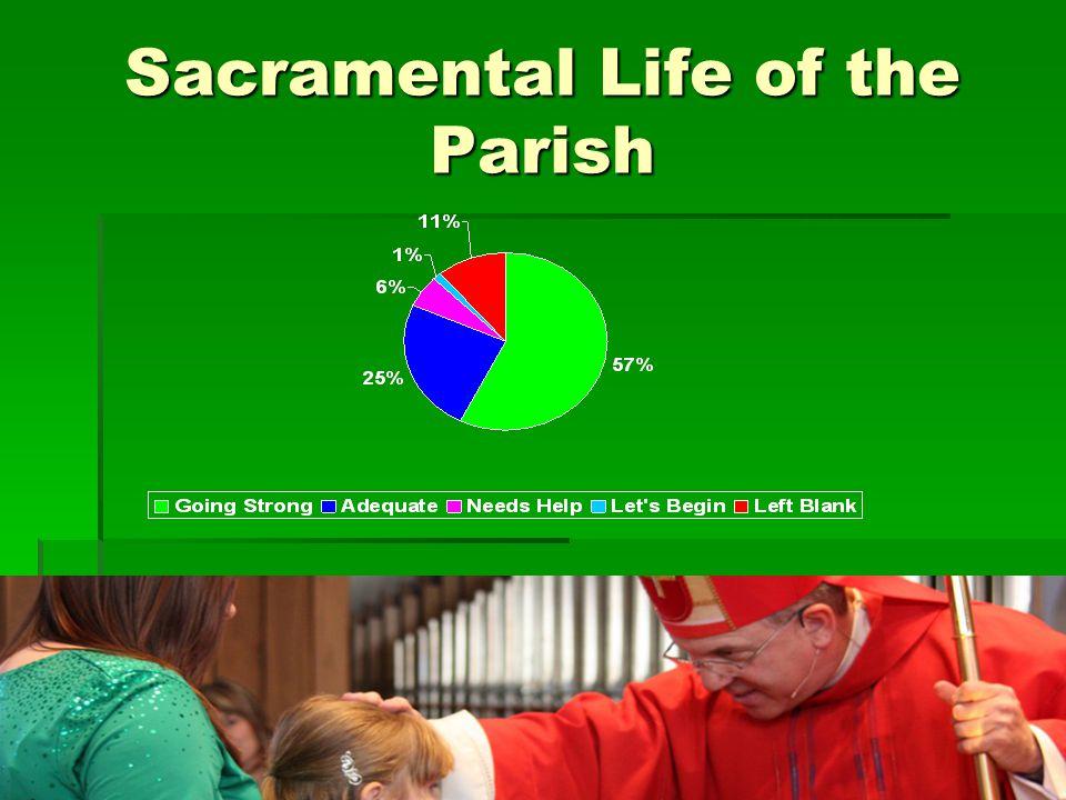 Sacramental Life of the Parish