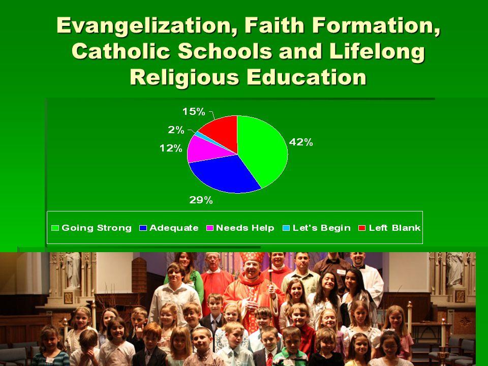 Evangelization, Faith Formation, Catholic Schools and Lifelong Religious Education