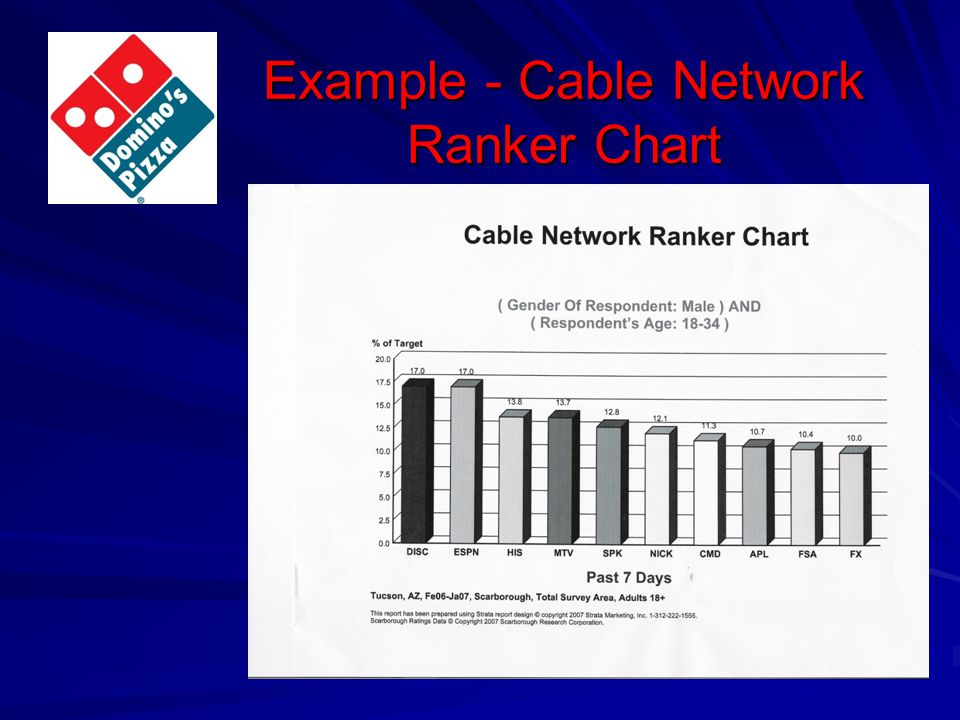 Example - Cable Network Ranker Chart
