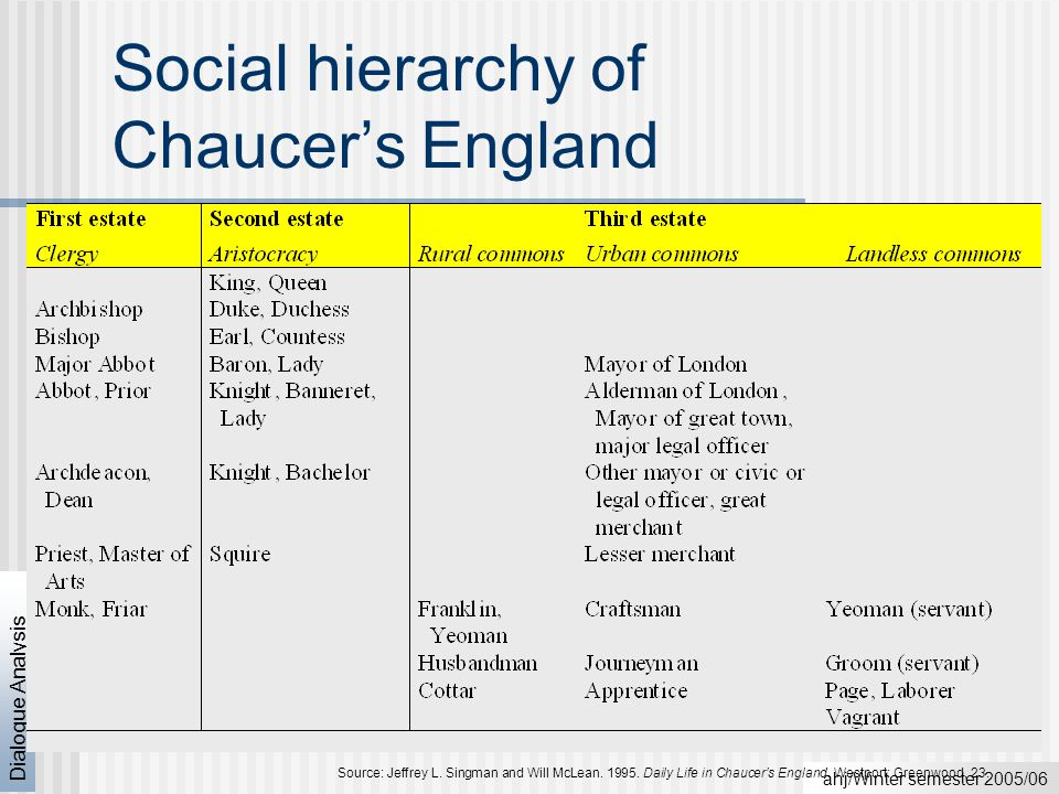 ahj/Winter semester 2005/06 Dialogue Analysis Social hierarchy of Chaucer's England Source: Jeffrey L.
