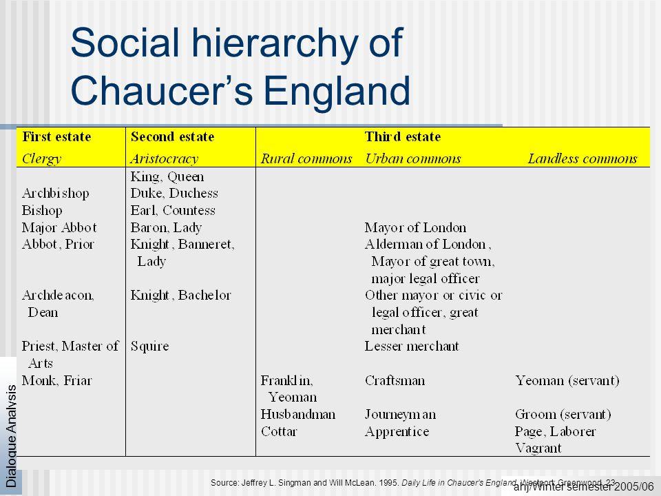 ahj/Winter semester 2005/06 Dialogue Analysis The Ellesmere Chaucer