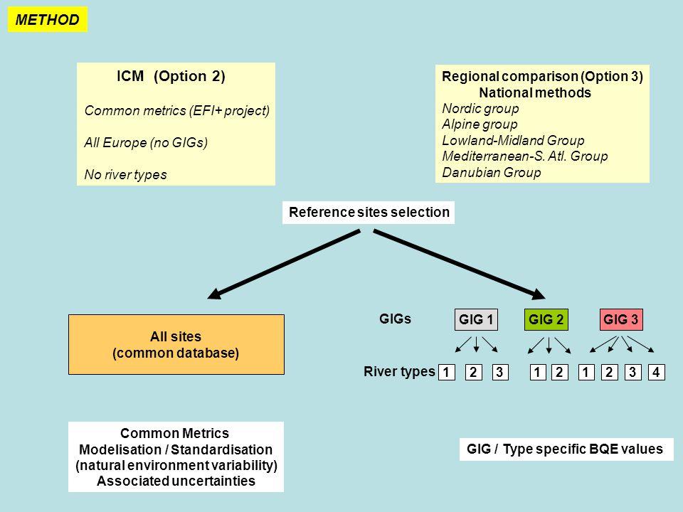 Regional comparison (Option 3) National methods Nordic group Alpine group Lowland-Midland Group Mediterranean-S.
