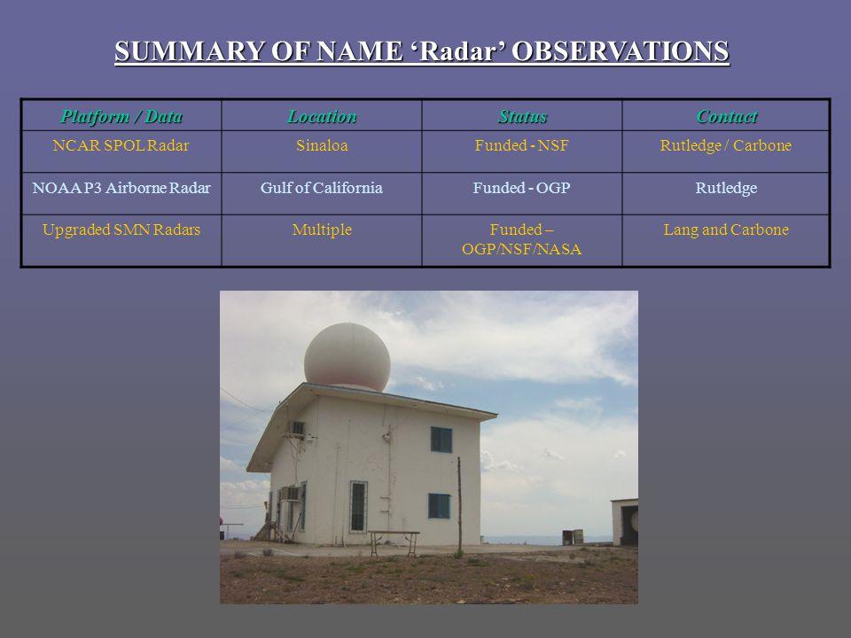 Platform / Data LocationStatusContact NCAR SPOL RadarSinaloaFunded - NSFRutledge / Carbone NOAA P3 Airborne RadarGulf of CaliforniaFunded - OGPRutledge Upgraded SMN RadarsMultipleFunded – OGP/NSF/NASA Lang and Carbone SUMMARY OF NAME 'Radar' OBSERVATIONS