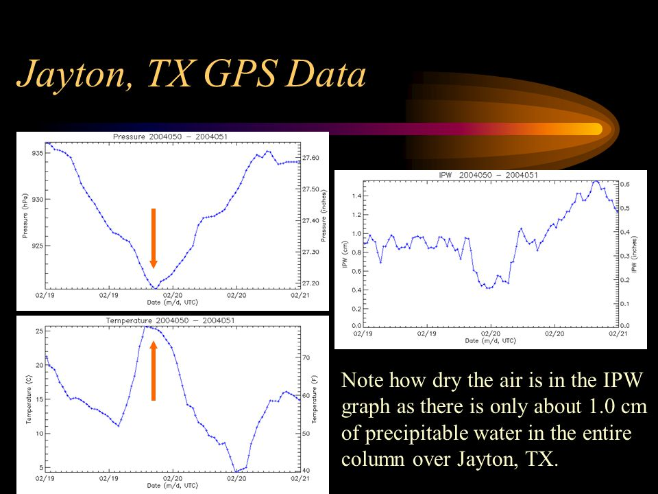 Jayton, TX GPS Data Note how dry the air is in the IPW graph as there is only about 1.0 cm of precipitable water in the entire column over Jayton, TX.