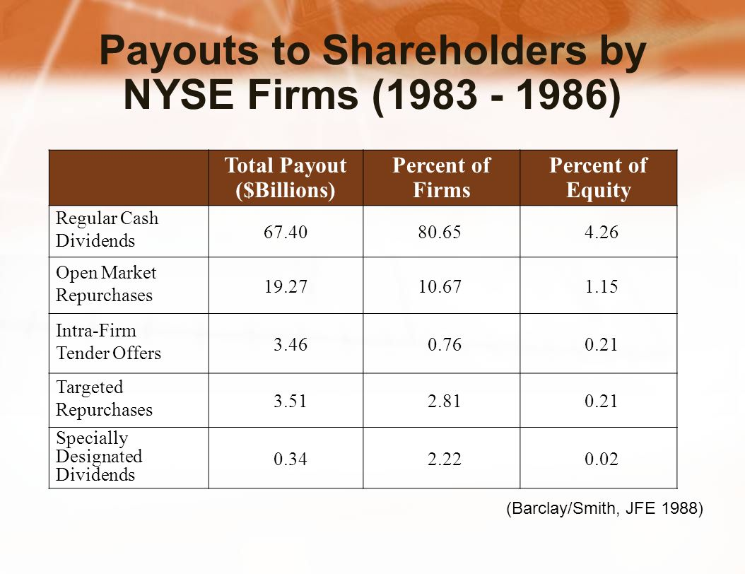 Payouts to Shareholders by NYSE Firms (1983 - 1986) (Barclay/Smith, JFE 1988) Total Payout ($Billions) Percent of Firms Percent of Equity Regular Cash