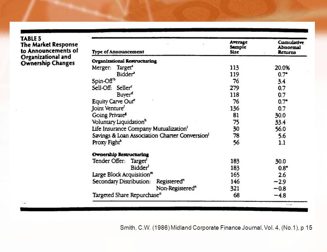 Smith, C.W. (1986) Midland Corporate Finance Journal, Vol. 4, (No.1), p 15