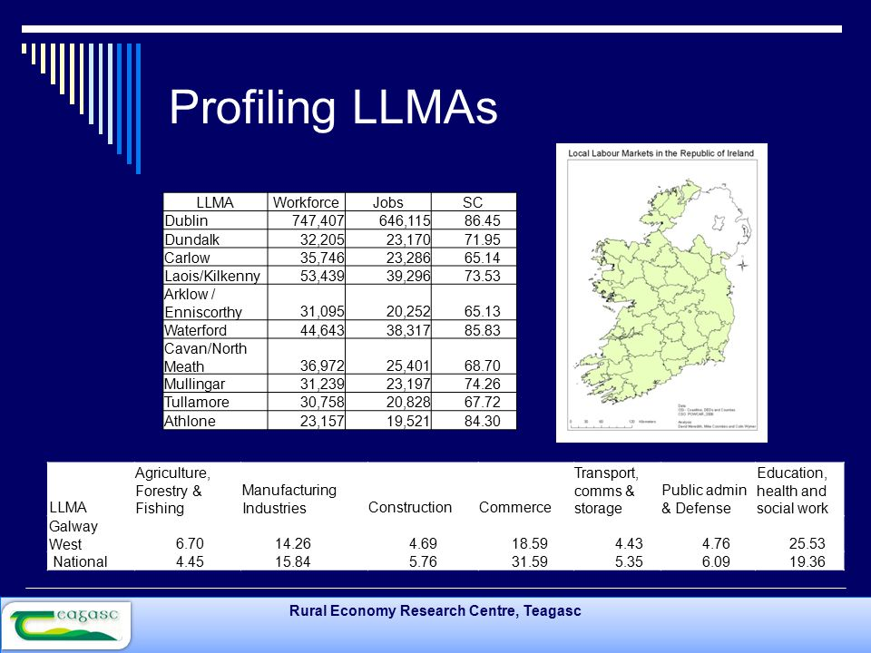 Rural Economy Research Centre, Teagasc Profiling LLMAs LLMAWorkforceJobsSC Dublin747,407646,115 86.45 Dundalk32,20523,170 71.95 Carlow35,74623,286 65.14 Laois/Kilkenny53,43939,296 73.53 Arklow / Enniscorthy31,09520,252 65.13 Waterford44,64338,317 85.83 Cavan/North Meath36,97225,401 68.70 Mullingar31,23923,197 74.26 Tullamore30,75820,828 67.72 Athlone23,15719,521 84.30 LLMA Agriculture, Forestry & Fishing Manufacturing IndustriesConstructionCommerce Transport, comms & storage Public admin & Defense Education, health and social work Galway West 6.70 14.26 4.69 18.59 4.43 4.76 25.53 National 4.45 15.84 5.76 31.59 5.35 6.09 19.36