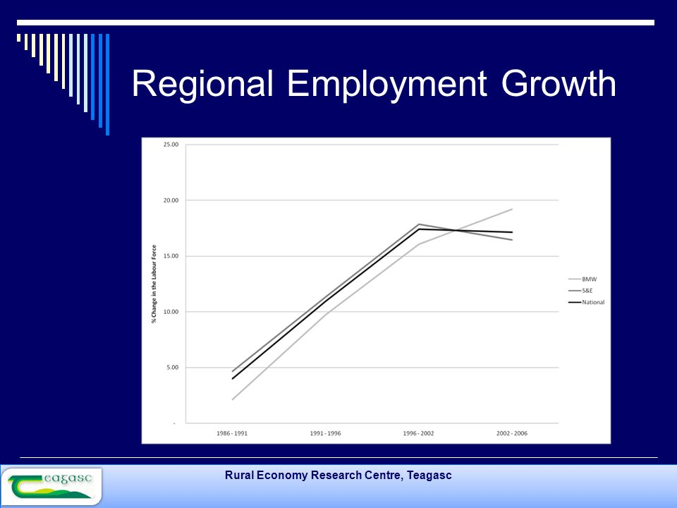Rural Economy Research Centre, Teagasc Regional Employment Growth