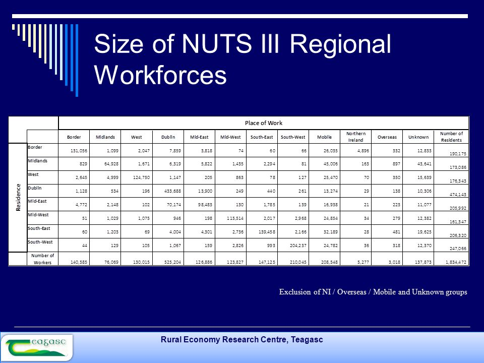 Rural Economy Research Centre, Teagasc Size of NUTS III Regional Workforces Exclusion of NI / Overseas / Mobile and Unknown groups