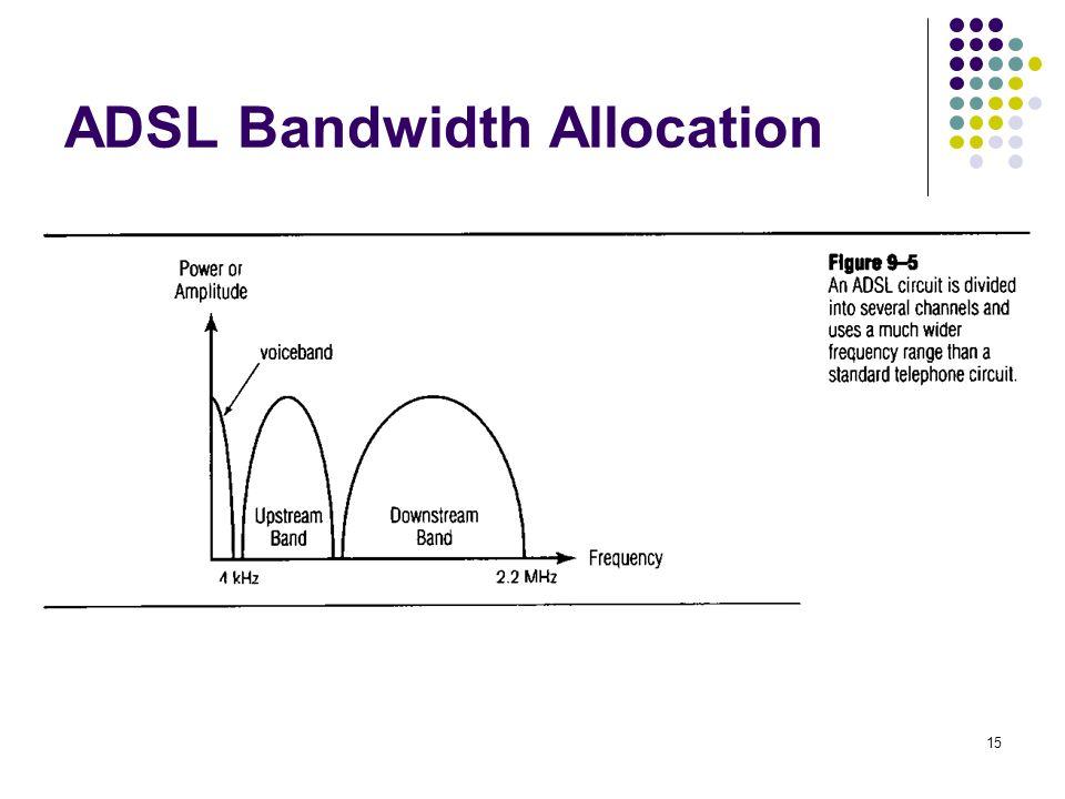15 ADSL Bandwidth Allocation