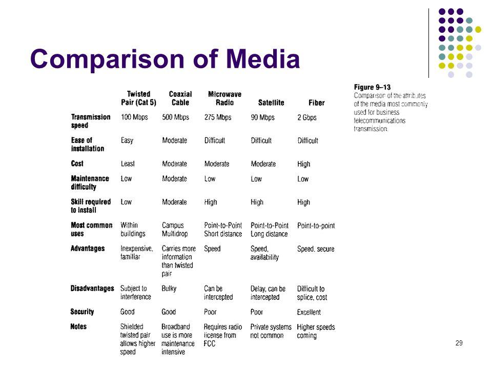 29 Comparison of Media
