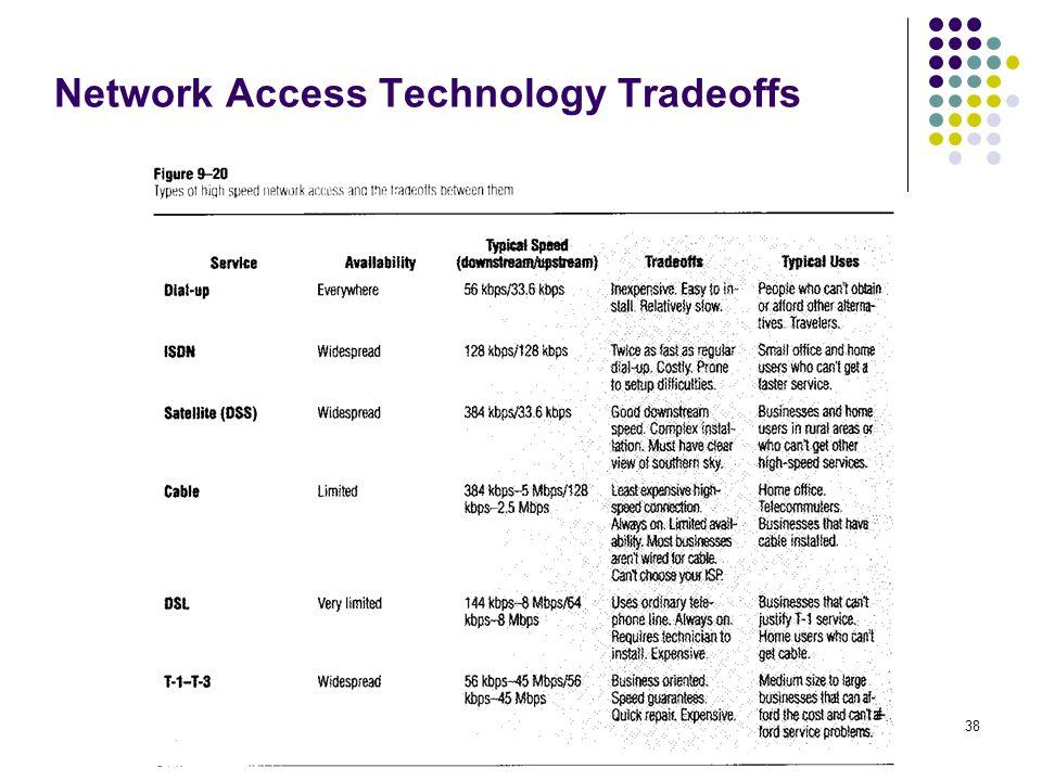 38 Network Access Technology Tradeoffs