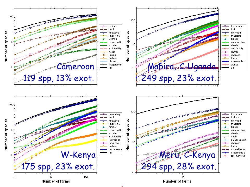 W-Kenya CameroonMabira, C-Uganda Meru, C-Kenya 119 spp, 13% exot.249 spp, 23% exot.
