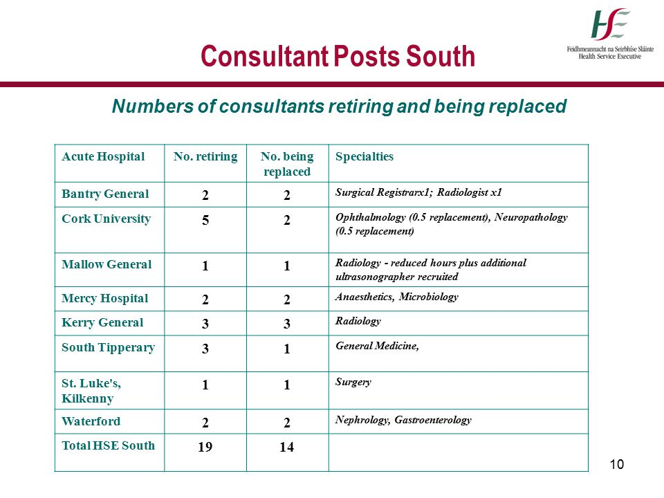 10 Consultant Posts South Numbers of consultants retiring and being replaced Acute HospitalNo. retiringNo. being replaced Specialties Bantry General 2