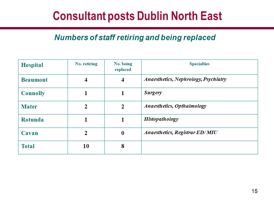 15 Consultant posts Dublin North East Numbers of staff retiring and being replaced Hospital No. retiringNo. being replaced Specialties Beaumont44 Anae