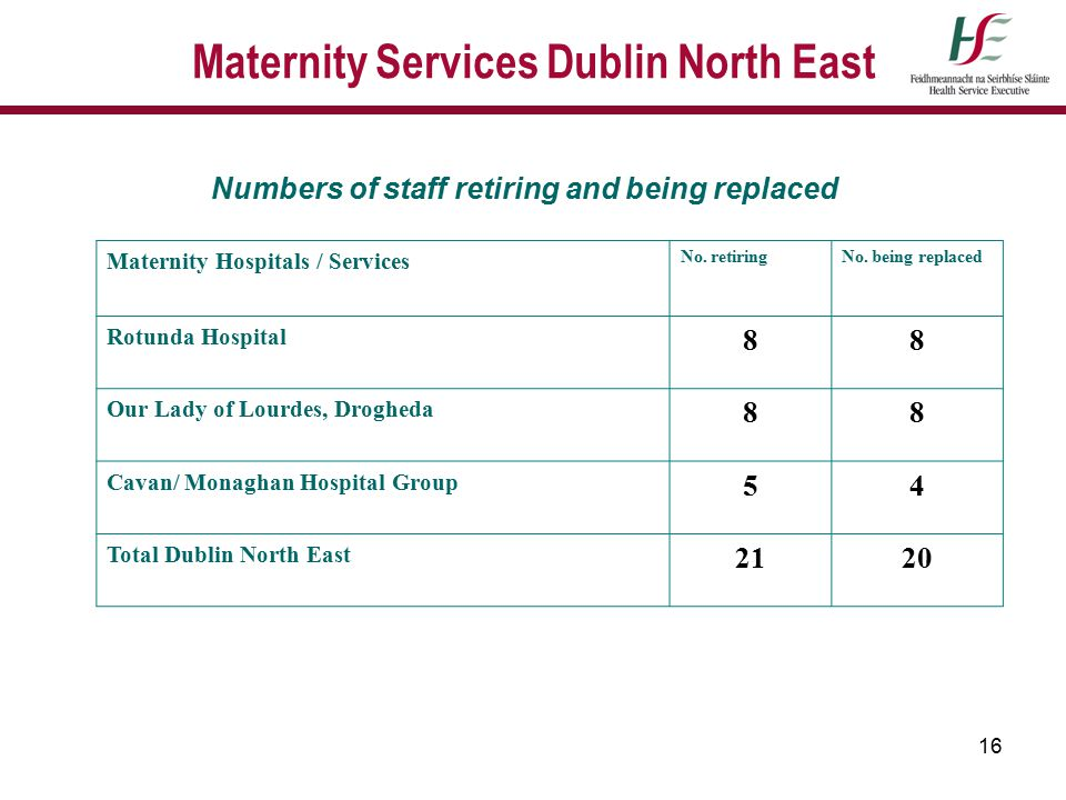 16 Maternity Services Dublin North East Numbers of staff retiring and being replaced Maternity Hospitals / Services No. retiringNo. being replaced Rot