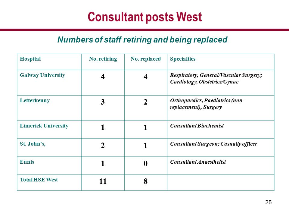 25 Consultant posts West Numbers of staff retiring and being replaced HospitalNo. retiringNo. replacedSpecialties Galway University 44 Respiratory, Ge