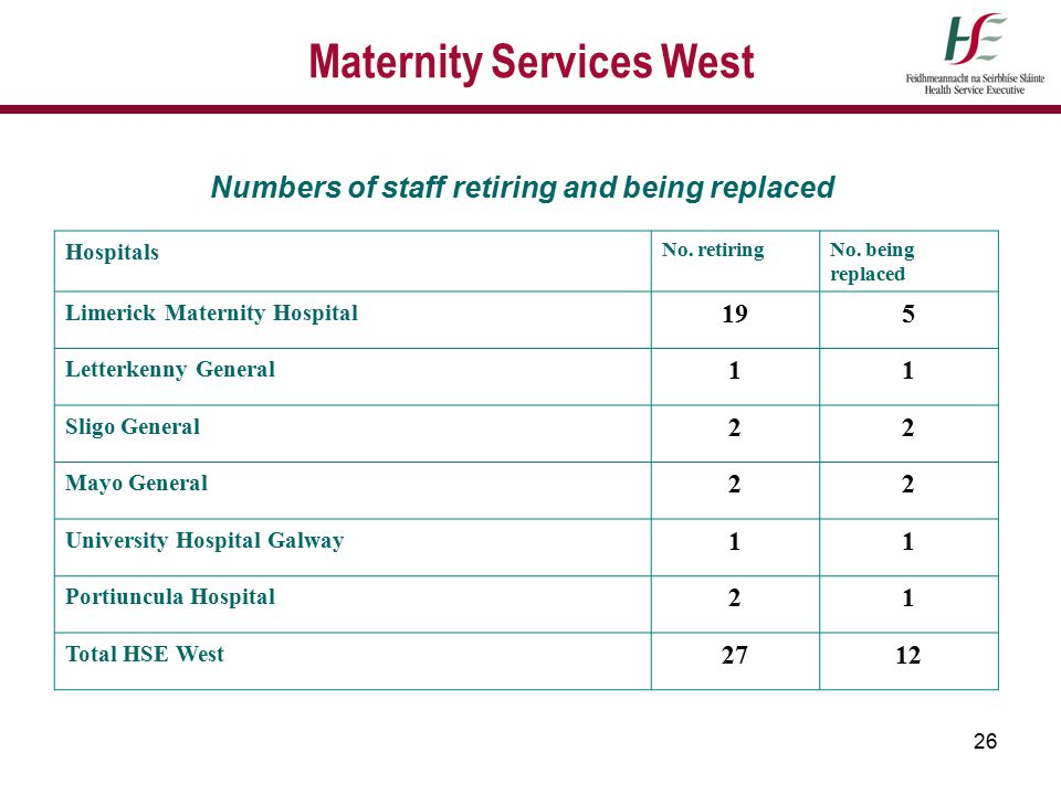 26 Maternity Services West Numbers of staff retiring and being replaced Hospitals No. retiringNo. being replaced Limerick Maternity Hospital 195 Lette