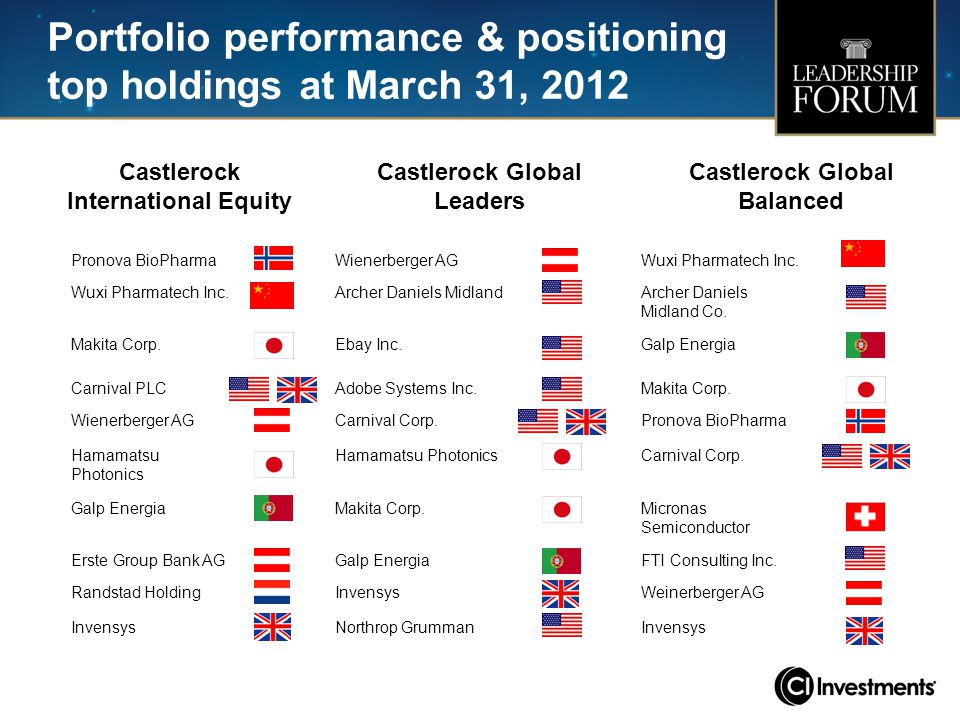 Portfolio performance & positioning top holdings at March 31, 2012 Castlerock International Equity Castlerock Global Leaders Castlerock Global Balance