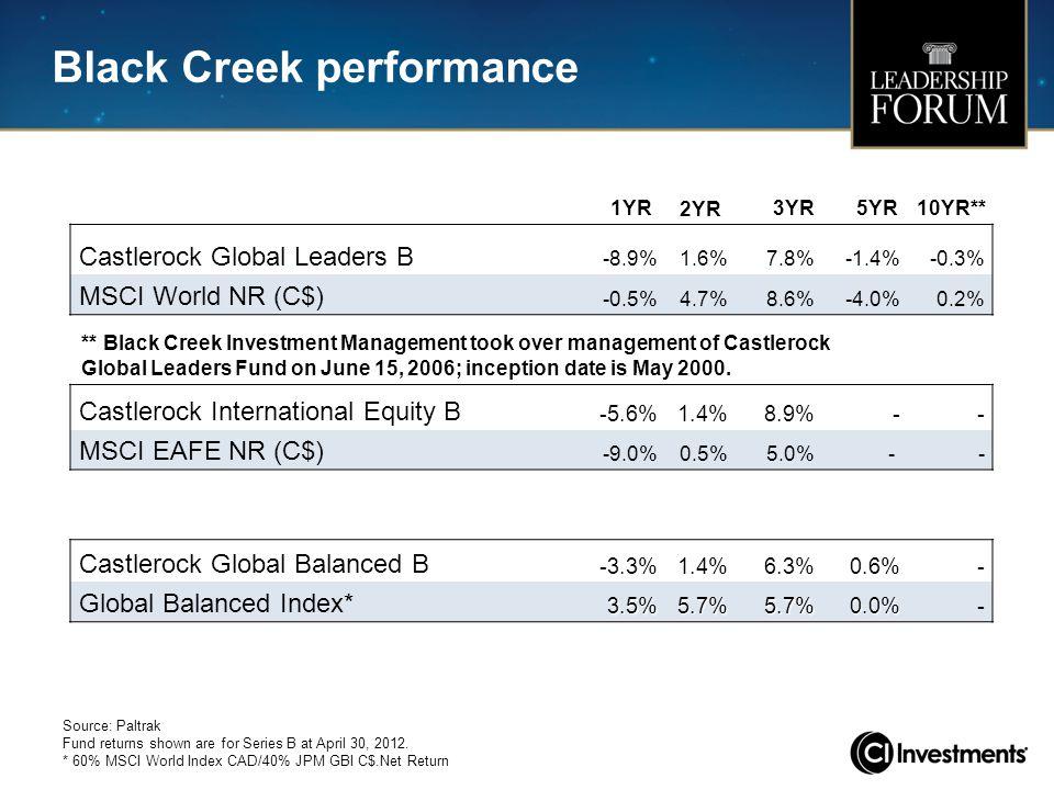 1YR 2YR 3YR 5YR10YR** Castlerock Global Leaders B -8.9%1.6%7.8%-1.4%-0.3% MSCI World NR (C$) -0.5%4.7%8.6%-4.0%0.2% Castlerock International Equity B -5.6%1.4%8.9%-- MSCI EAFE NR (C$) -9.0%0.5%5.0% - - Castlerock Global Balanced B -3.3%1.4%6.3%0.6%- Global Balanced Index*3.5%5.7%5.7%0.0%- Source: Paltrak Fund returns shown are for Series B at April 30, 2012.