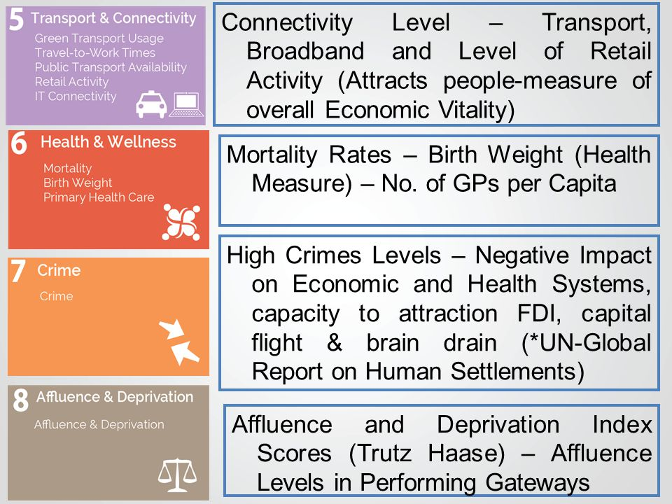 Connectivity Level – Transport, Broadband and Level of Retail Activity (Attracts people-measure of overall Economic Vitality) Mortality Rates – Birth