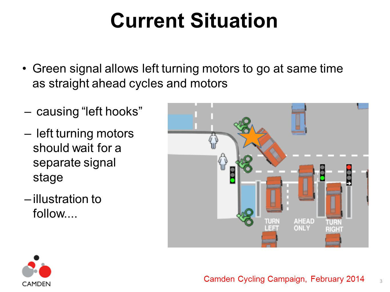 3 Camden Cycling Campaign, February 2014 Current Situation Green signal allows left turning motors to go at same time as straight ahead cycles and motors – causing left hooks – left turning motors should wait for a separate signal stage –illustration to follow....