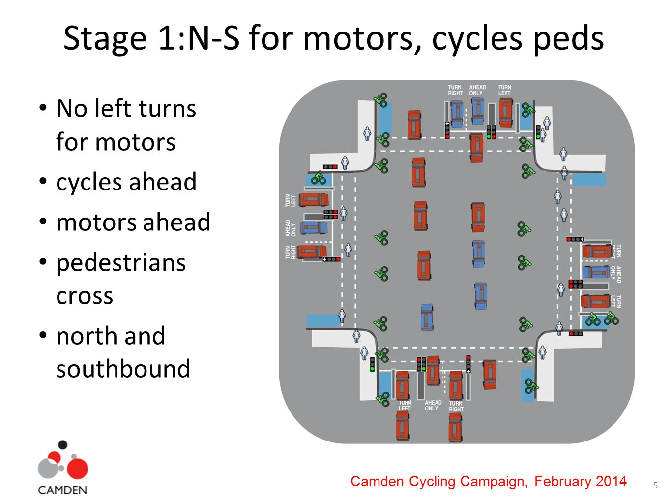 5 Camden Cycling Campaign, February 2014 Stage 1:N-S for motors, cycles peds No left turns for motors cycles ahead motors ahead pedestrians cross north and southbound