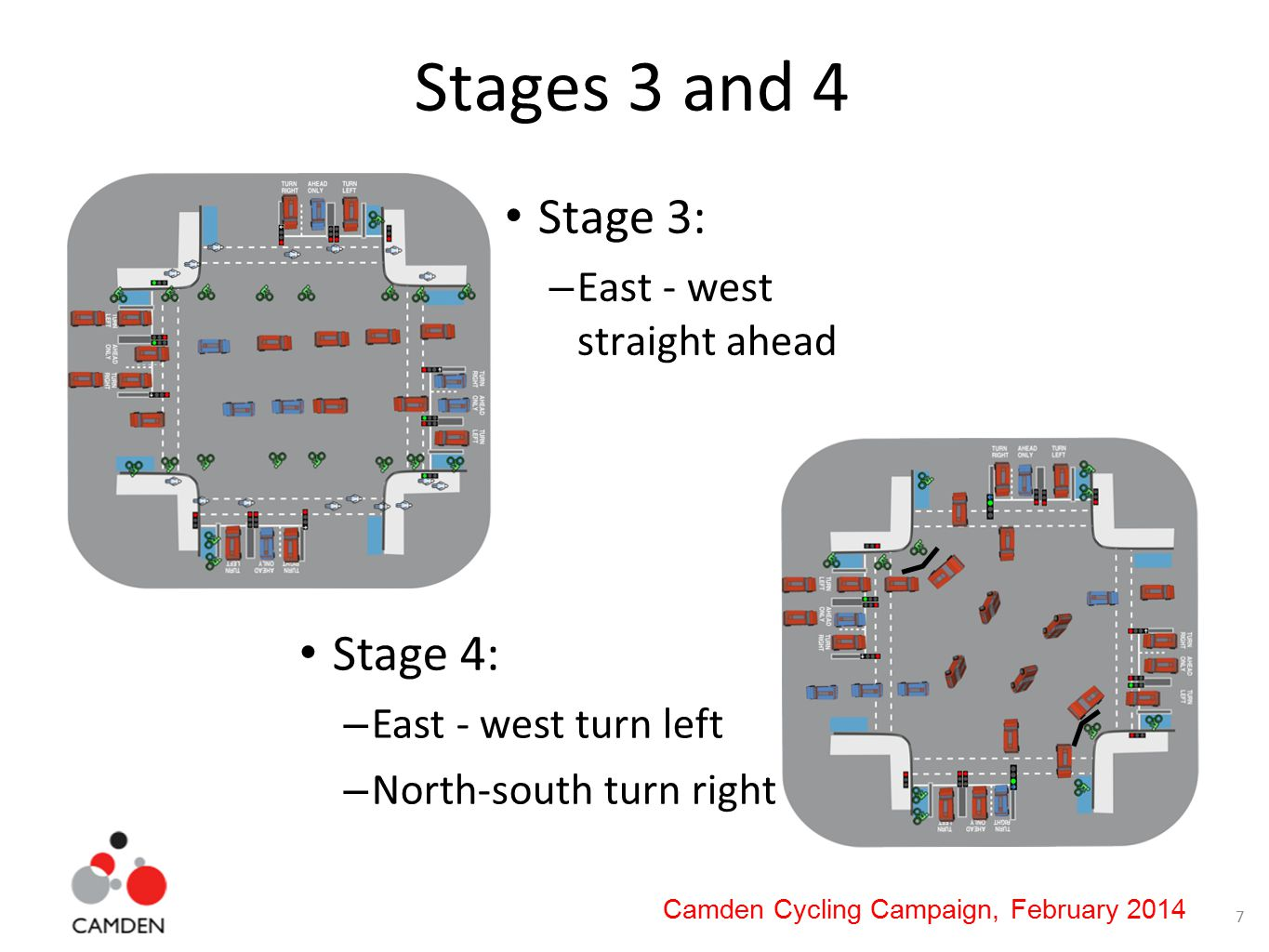 7 Camden Cycling Campaign, February 2014 Stages 3 and 4 Stage 3: – East - west straight ahead Stage 4: – East - west turn left – North-south turn right