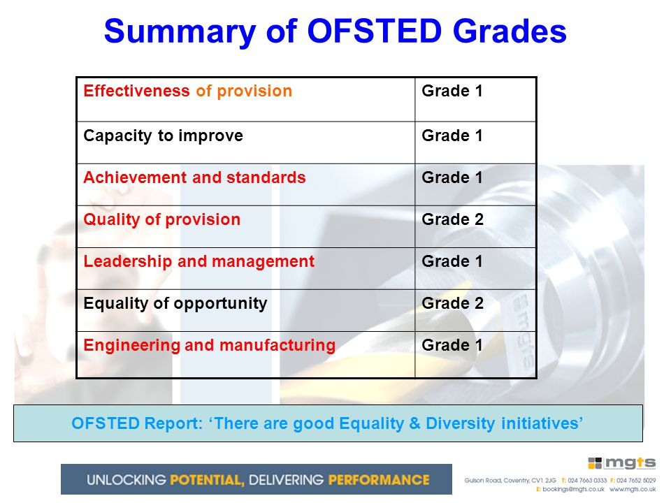 Summary of OFSTED Grades Effectiveness of provisionGrade 1 Capacity to improveGrade 1 Achievement and standardsGrade 1 Quality of provisionGrade 2 Leadership and managementGrade 1 Equality of opportunityGrade 2 Engineering and manufacturingGrade 1 OFSTED Report: 'There are good Equality & Diversity initiatives'
