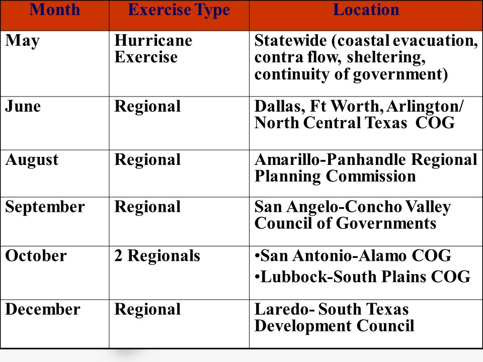 Proposed Exercises for 2006 MonthExercise TypeLocation MayHurricane Exercise Statewide (coastal evacuation, contra flow, sheltering, continuity of government) JuneRegionalDallas, Ft Worth, Arlington/ North Central Texas COG AugustRegionalAmarillo-Panhandle Regional Planning Commission SeptemberRegionalSan Angelo-Concho Valley Council of Governments October2 RegionalsSan Antonio-Alamo COG Lubbock-South Plains COG DecemberRegionalLaredo- South Texas Development Council