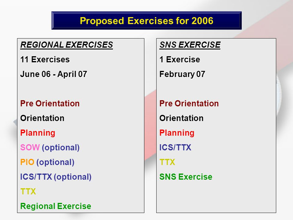 Proposed Exercises for 2006 REGIONAL EXERCISES 11 Exercises June 06 - April 07 Pre Orientation Orientation Planning SOW (optional) PIO (optional) ICS/TTX (optional) TTX Regional Exercise SNS EXERCISE 1 Exercise February 07 Pre Orientation Orientation Planning ICS/TTX TTX SNS Exercise