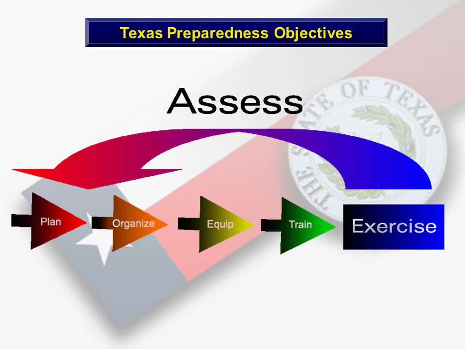Texas Preparedness Objectives