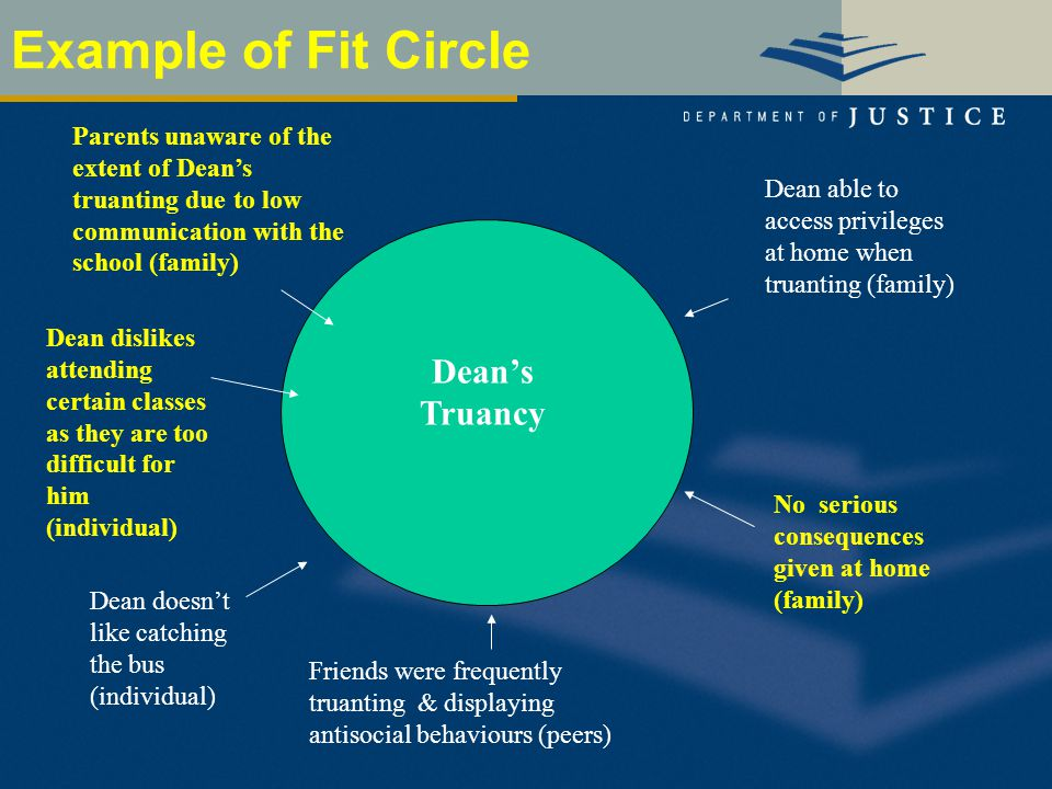 Example of Fit Circle Dean's Truancy Dean dislikes attending certain classes as they are too difficult for him (individual) Friends were frequently truanting & displaying antisocial behaviours (peers) Dean doesn't like catching the bus (individual) No serious consequences given at home (family) Parents unaware of the extent of Dean's truanting due to low communication with the school (family) Dean able to access privileges at home when truanting (family)