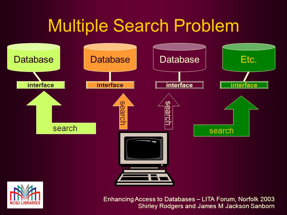 Enhancing Access to Databases – LITA Forum, Norfolk 2003 Shirley Rodgers and James M Jackson Sanborn Multiple Search Problem Database interface search Database interface search Database interface search Etc.