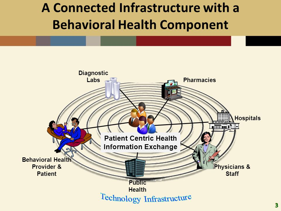 3 A Connected Infrastructure with a Behavioral Health Component 3 Hospitals Pharmacies Diagnostic Labs Physicians & Staff Public Health Behavioral Health Provider & Patient Patient Centric Health Information Exchange