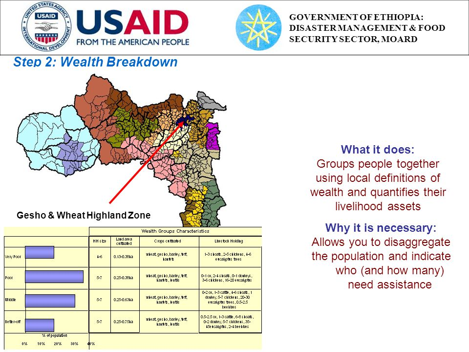 Step 2: Wealth Breakdown What it does: Groups people together using local definitions of wealth and quantifies their livelihood assets Why it is necessary: Allows you to disaggregate the population and indicate who (and how many) need assistance Gesho & Wheat Highland Zone GOVERNMENT OF ETHIOPIA: DISASTER MANAGEMENT & FOOD SECURITY SECTOR, MOARD