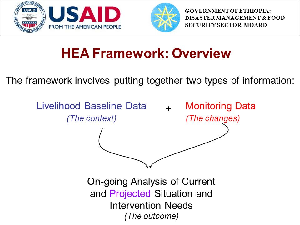 The framework involves putting together two types of information: Livelihood Baseline Data (The context) Monitoring Data (The changes) + On-going Analysis of Current and Projected Situation and Intervention Needs (The outcome) HEA Framework: Overview GOVERNMENT OF ETHIOPIA: DISASTER MANAGEMENT & FOOD SECURITY SECTOR, MOARD