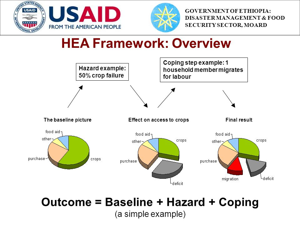 Coping step example: 1 household member migrates for labour Outcome = Baseline + Hazard + Coping (a simple example) Hazard example: 50% crop failure The baseline picture Effect on access to crops Final result HEA Framework: Overview GOVERNMENT OF ETHIOPIA: DISASTER MANAGEMENT & FOOD SECURITY SECTOR, MOARD