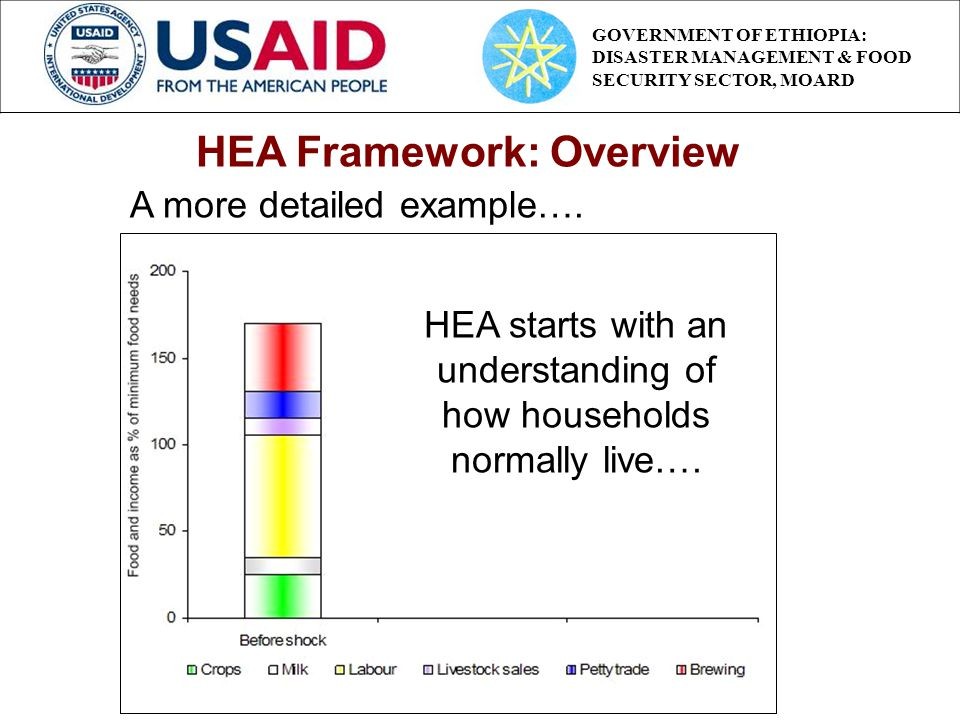 HEA starts with an understanding of how households normally live….