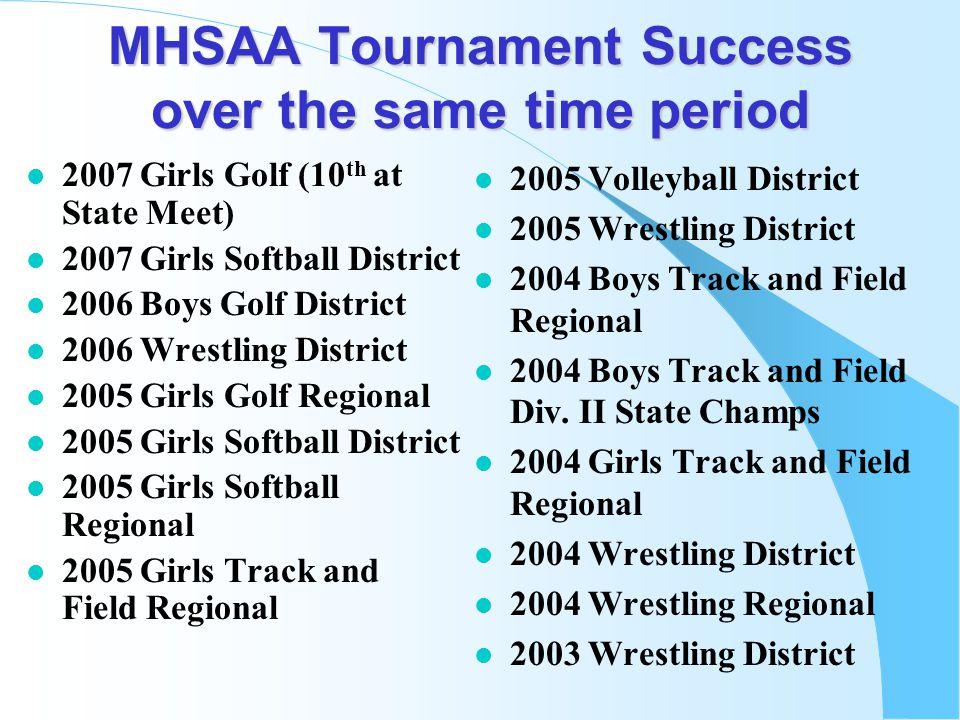 MHSAA Tournament Success over the same time period l 2007 Girls Golf (10 th at State Meet) l 2007 Girls Softball District l 2006 Boys Golf District l